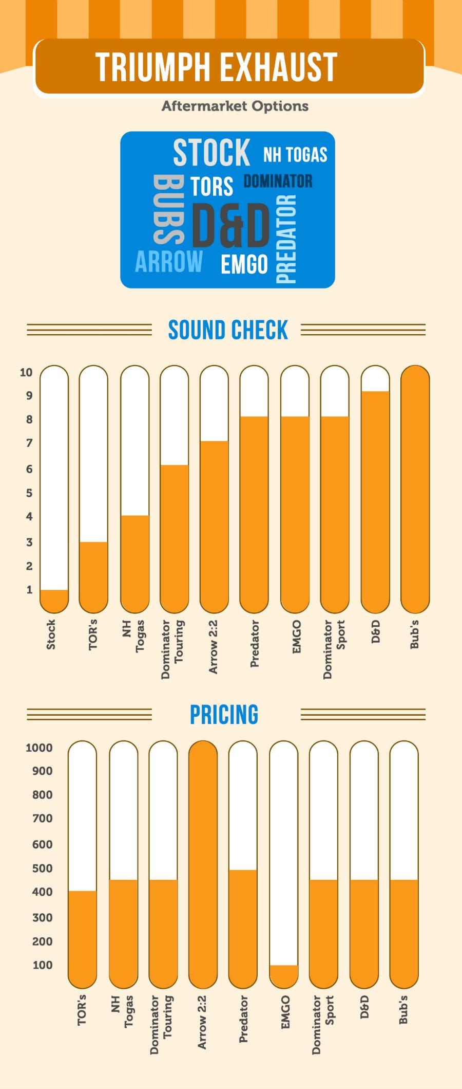triumph bonneville exhaust sound comparison